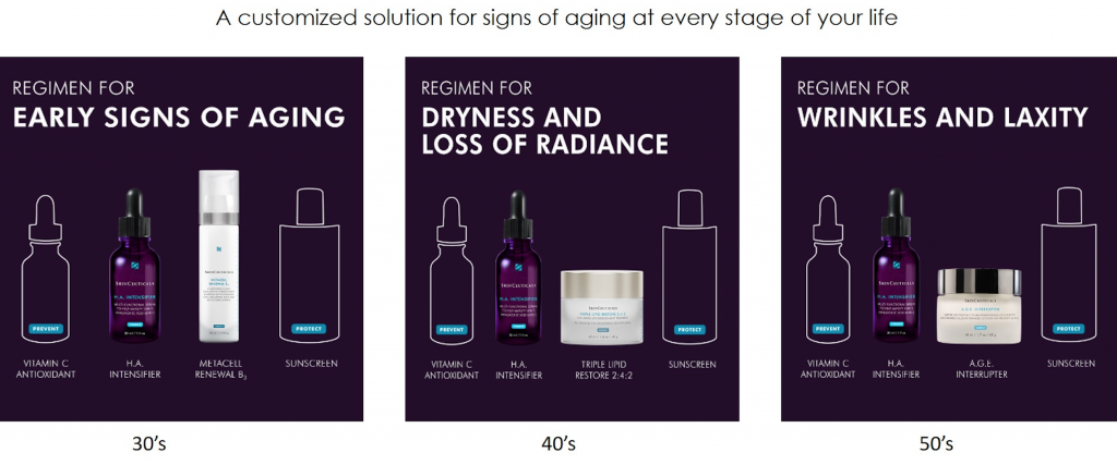 Skinceuticals solutions